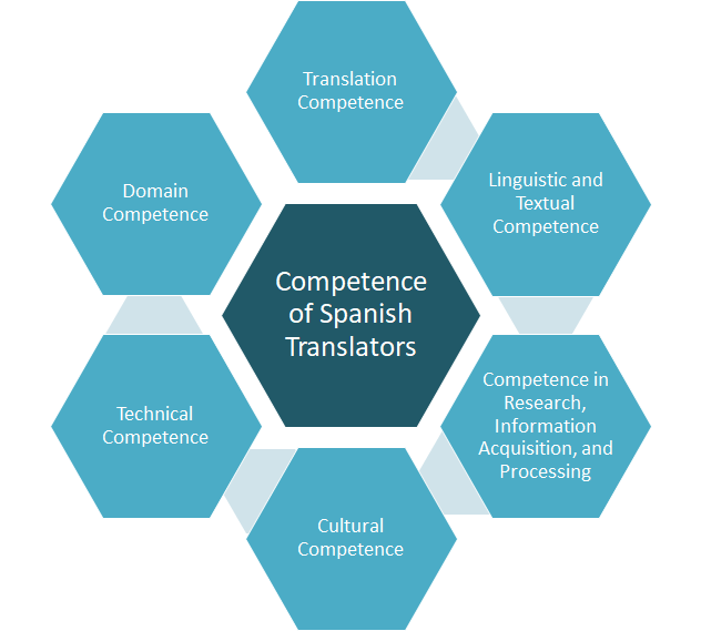 Spanish Translation Competence
