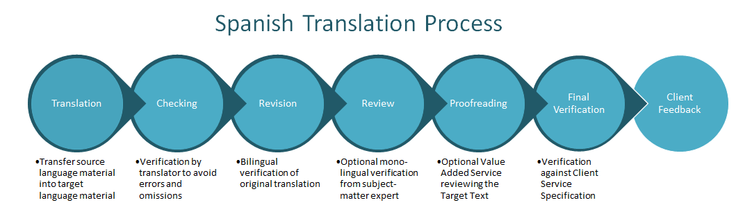 Spanish Translation Process